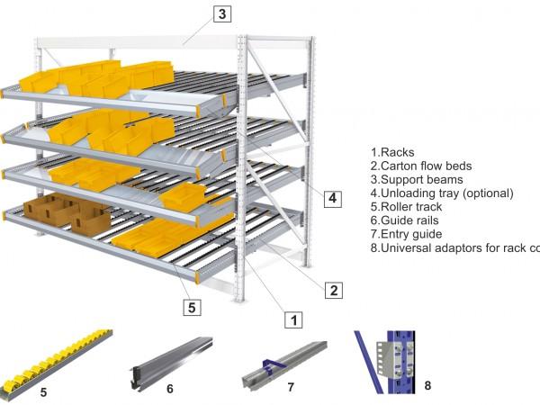 Scheme of Carton Flow storage system